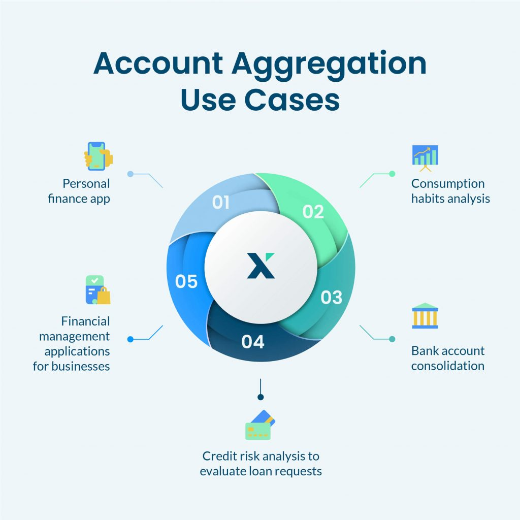 Account Aggregation Use Cases infography