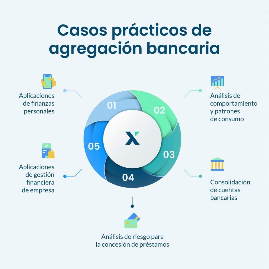 casos practicos agregacion bancaria