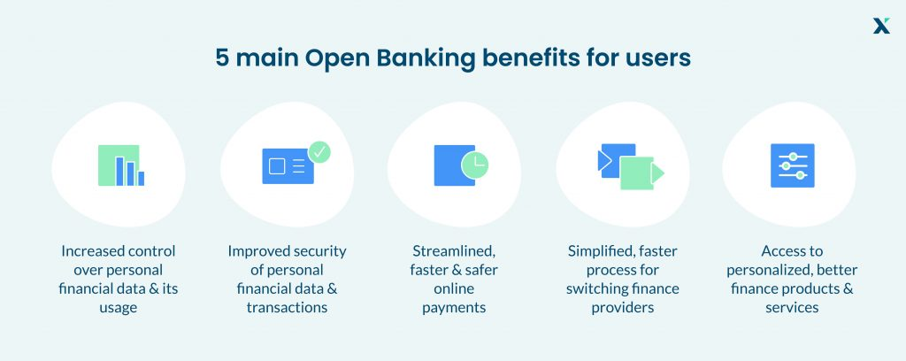 Open Banking benefits