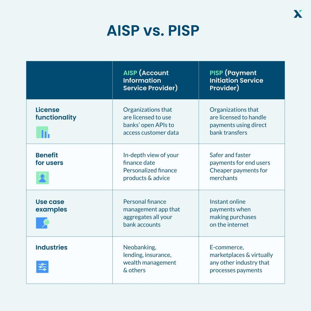 AISP vs. PISP explained