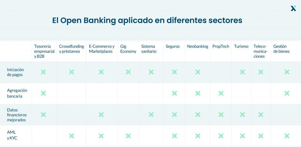 Open Banking ejemplos