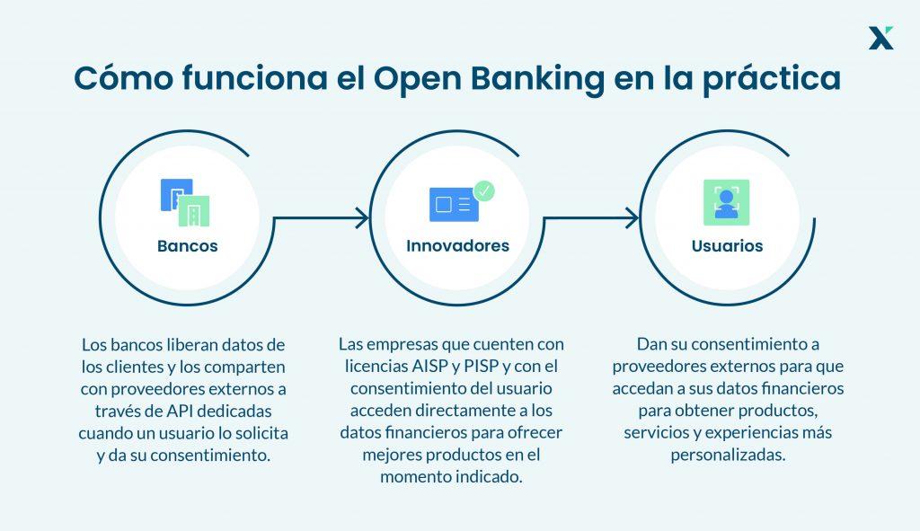 como funciona open banking