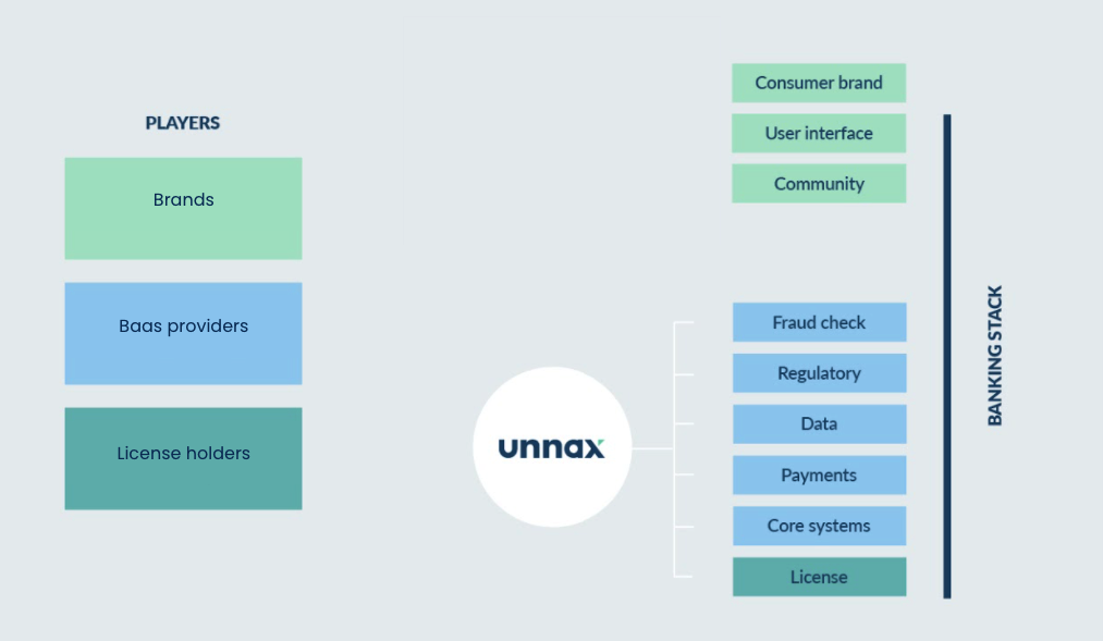 how banking as a service work