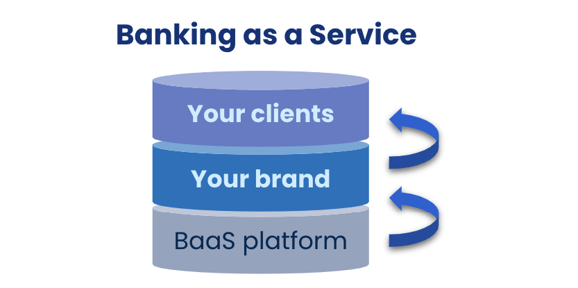 what is banking as a service