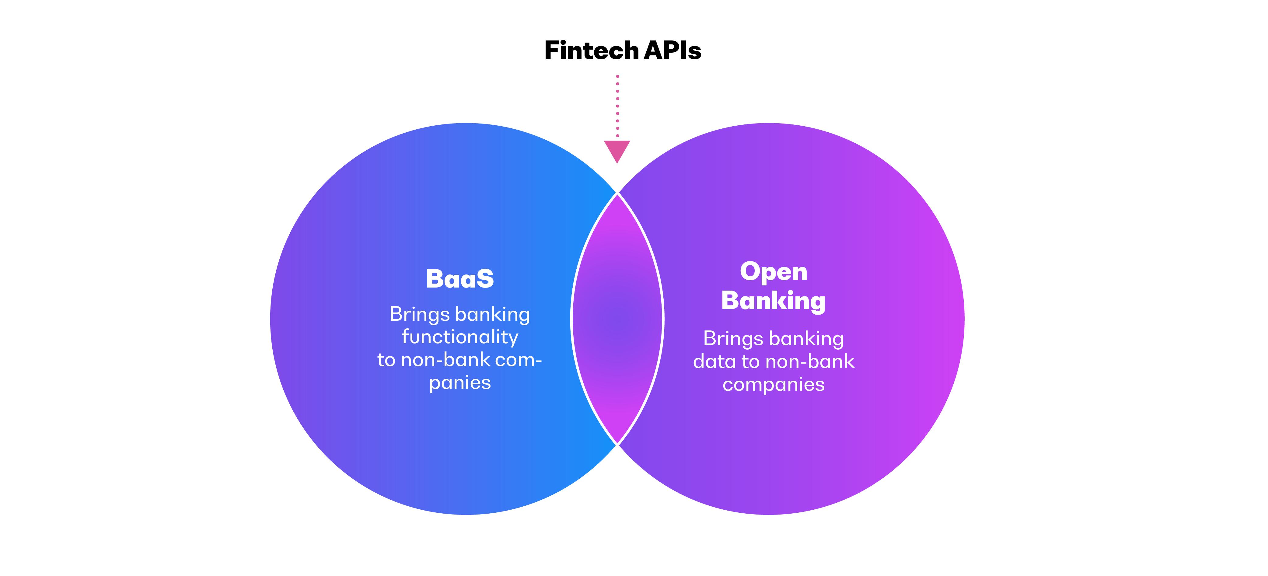 Open Banking meets BaaS