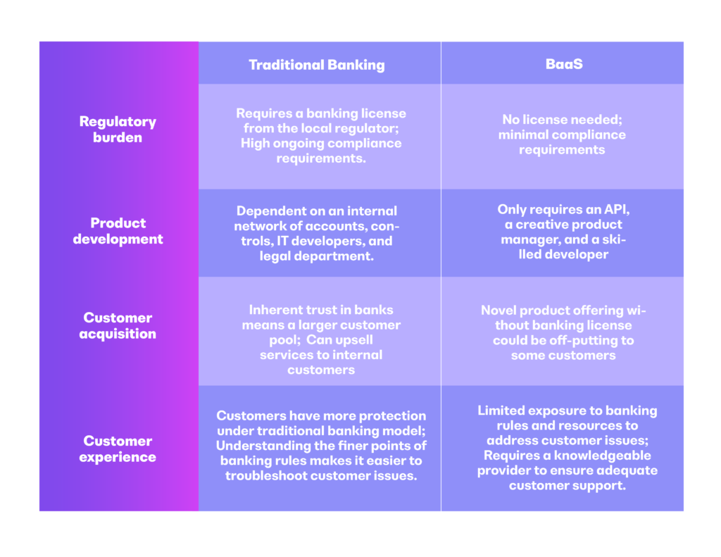 Traditional banking vs banking as a service chart
