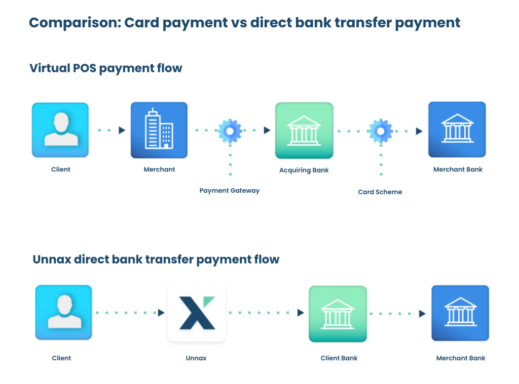 card payment bank transfer