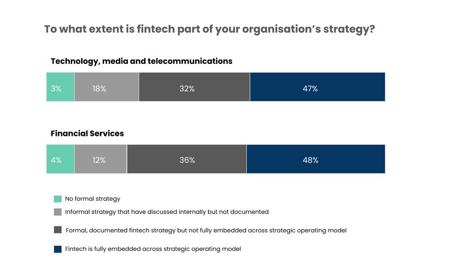 fintech banks strategy