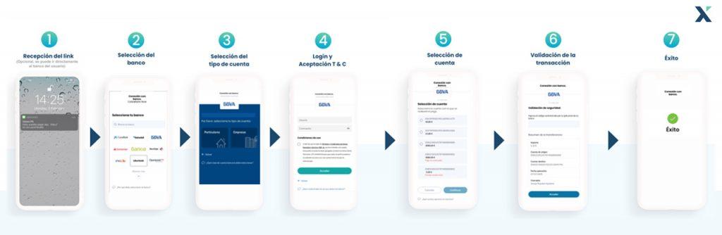 Iniciación PSD2 vía envío de códigos a cliente