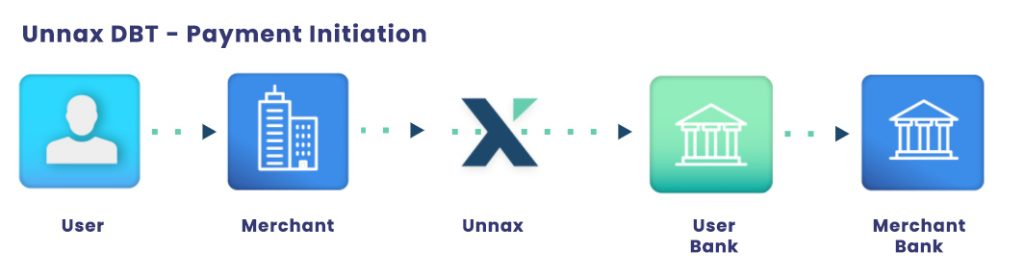 unnax payment initiation