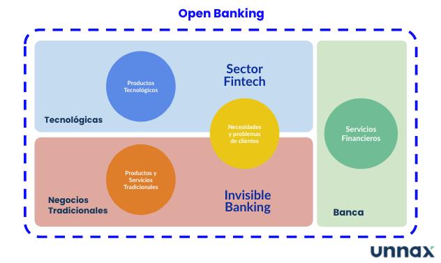 futuro servicios financieros