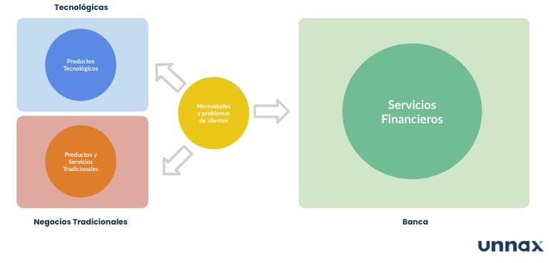 servicios financieros 2010