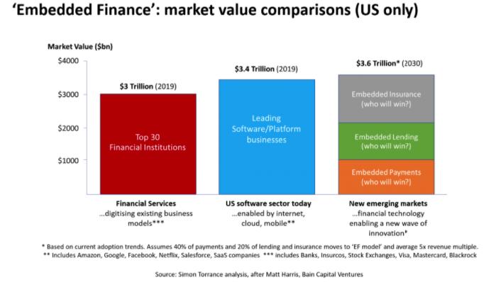 servicios financieros embebidos mercado