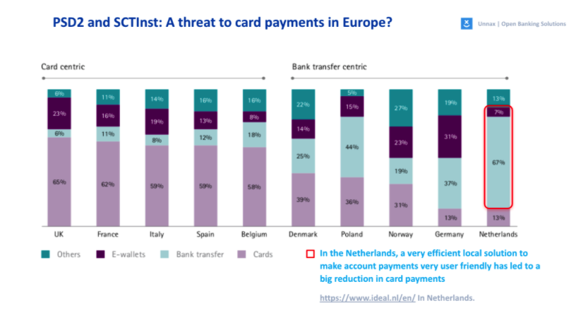 card payment europe psd2