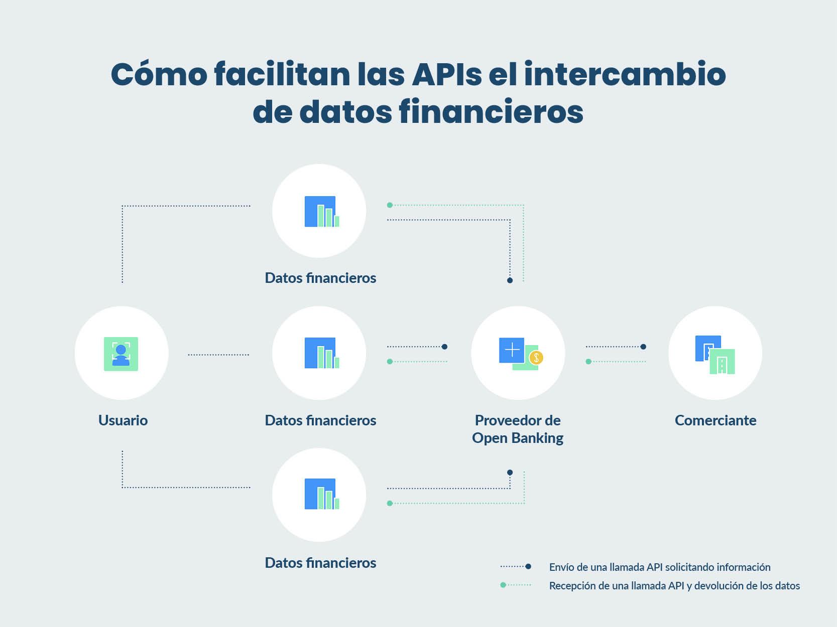 Cómo facilitan las APIs