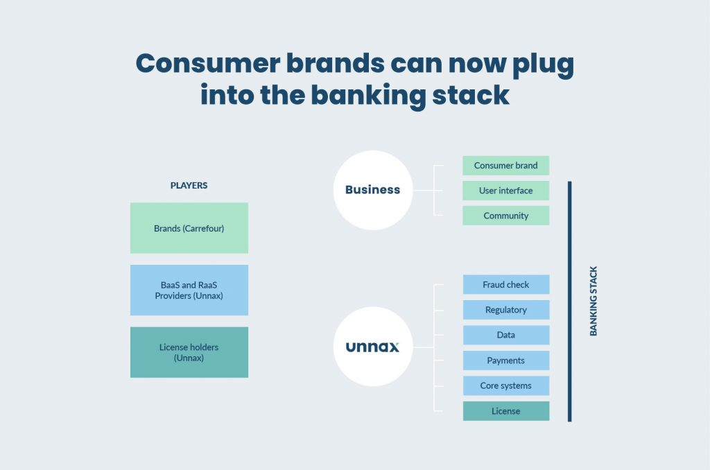 Consumer brands embedded finance