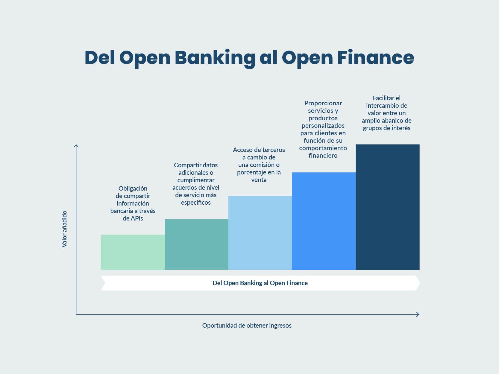 Del Open Banking al Open Finance