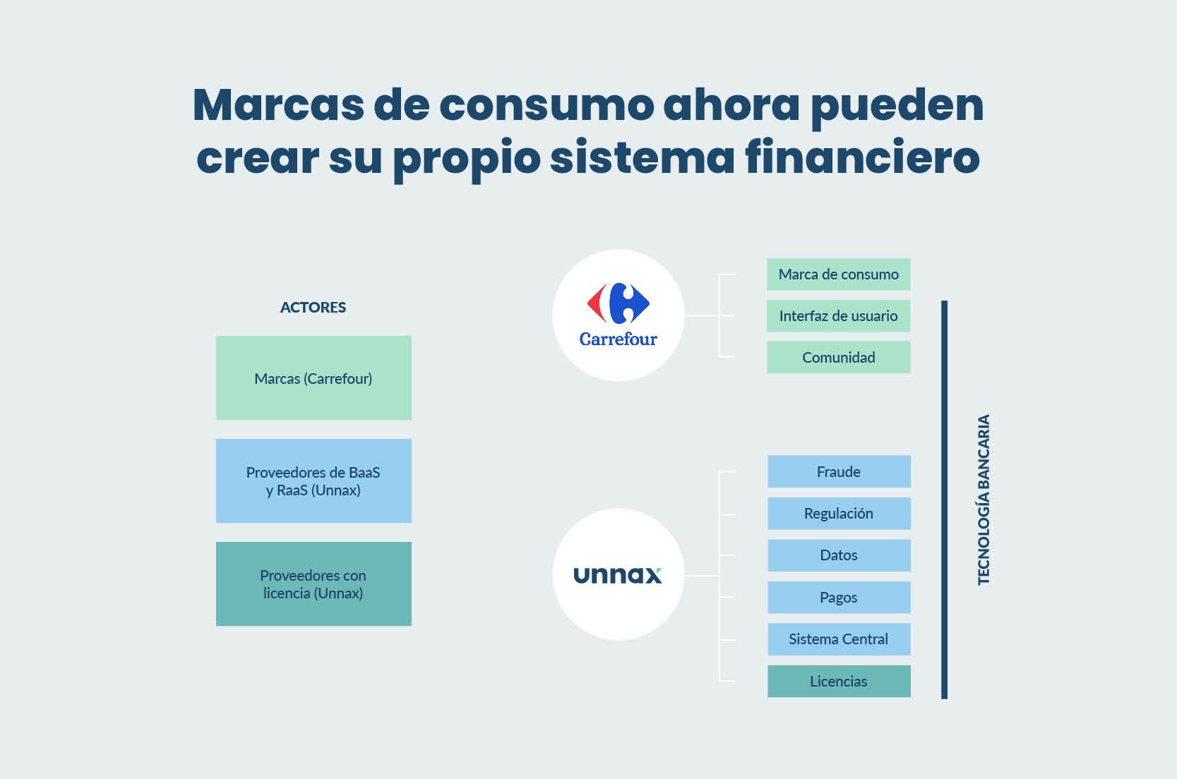 Marcas de consumo con finanzas embebidas
