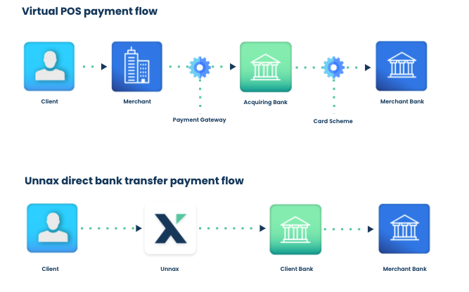 card payments vs open banking payments