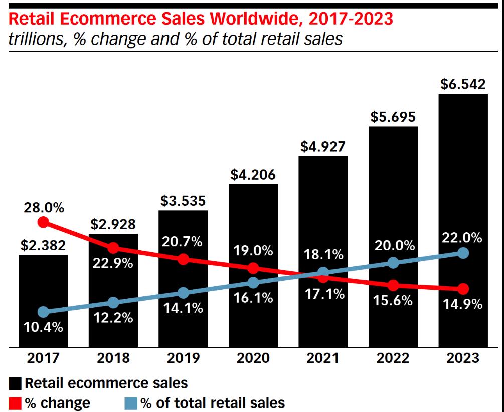 ecommerce sales worldwide