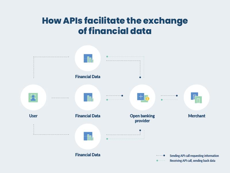 how APIs facilities open finance