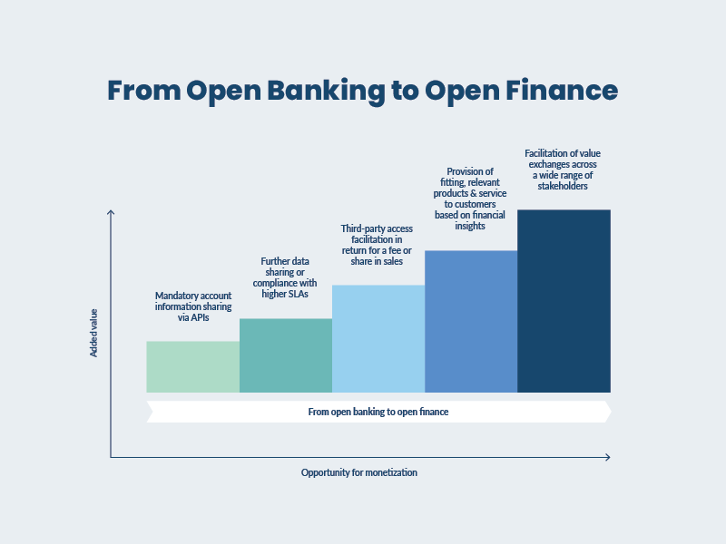 from open banking to open finance
