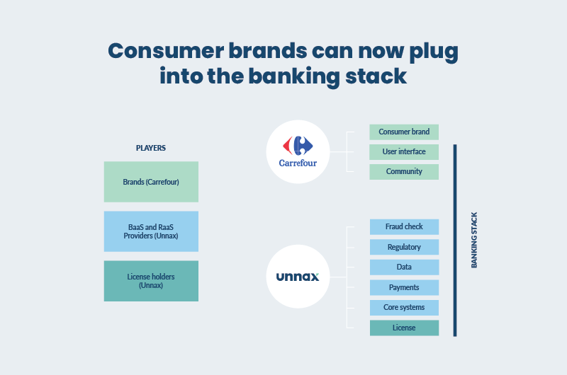 brands and open banking
