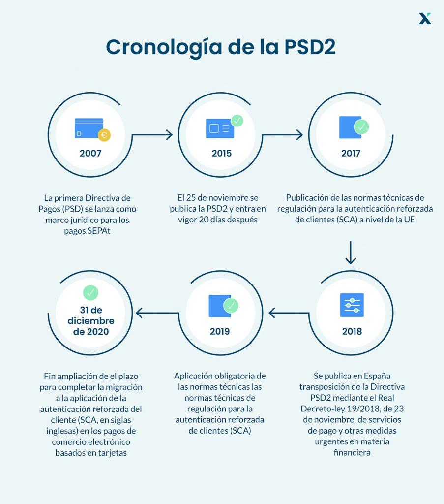 PSD2 linea de tiempo