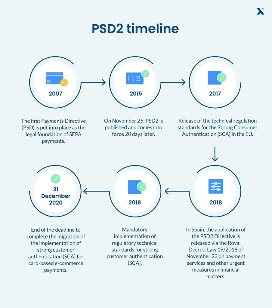 PSD2 timeline
