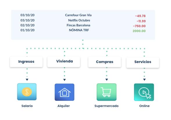 categorizacion de datos financieros