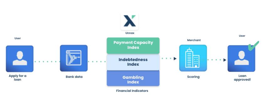 financial indicators loan flow