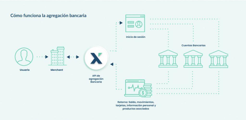 flujo de agregacion bancaria
