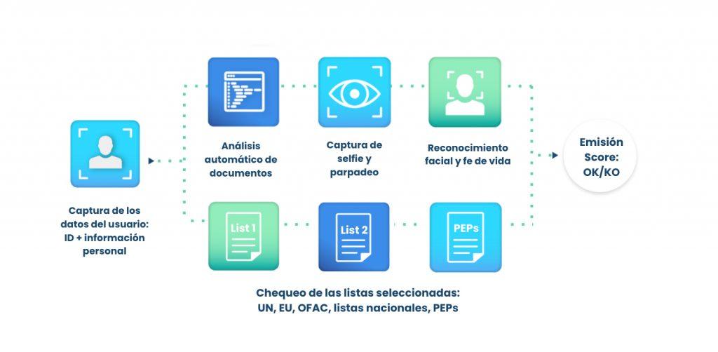 flujo open banking verificacion de identidad
