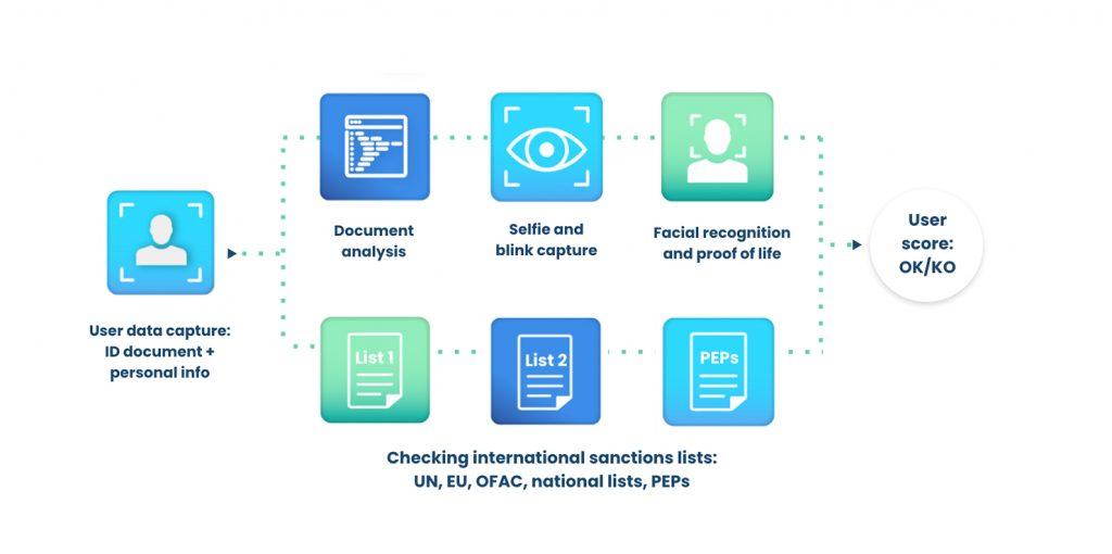 lending workflow identity verification automation