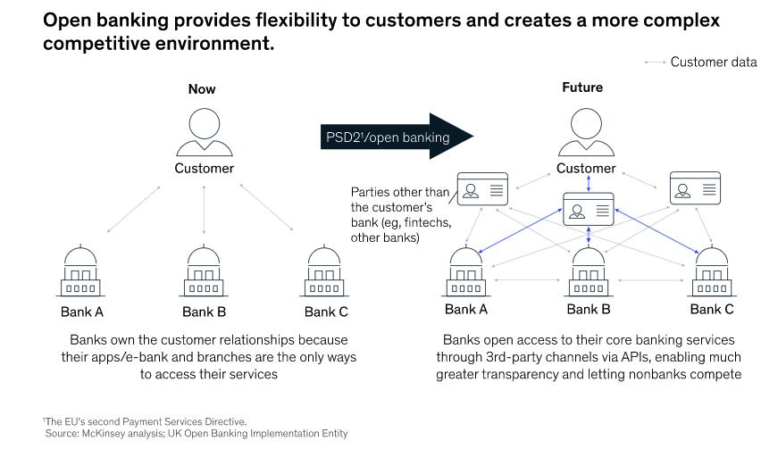open financial data