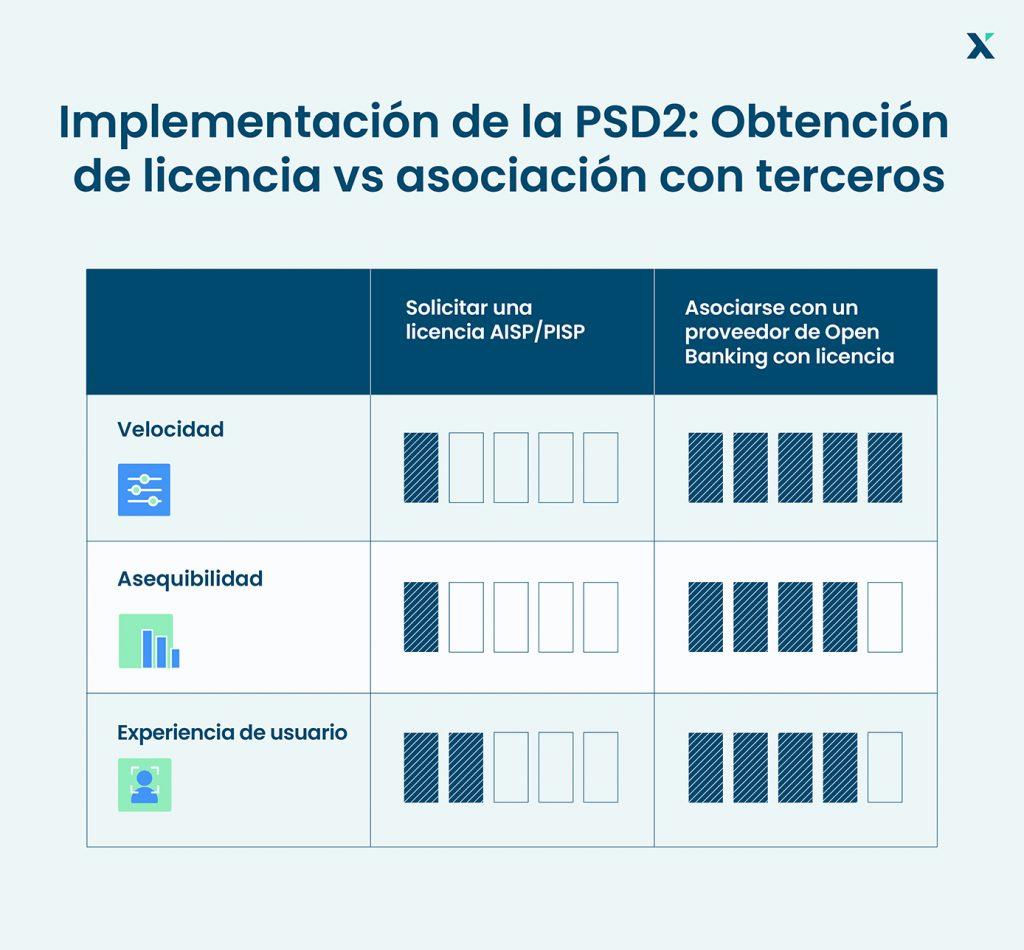 psd2 implementacion tpp