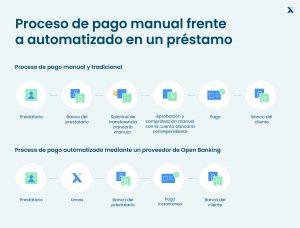 Proceso de pago manual frente a automatizado en un préstamo