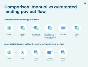Manual vs automated lending pay out flow